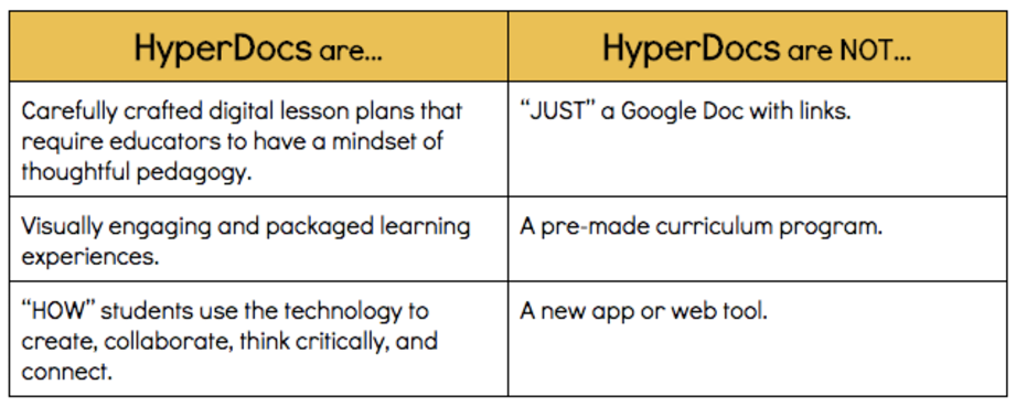 HyperDoc Are vs Are not